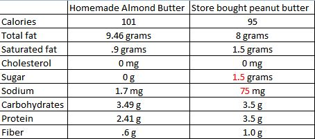 Homemade almond butter compared to store bought peanut butter