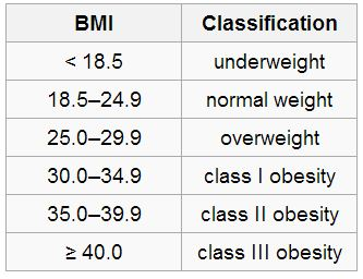 BMI Classification for How I Lost 50 Pounds