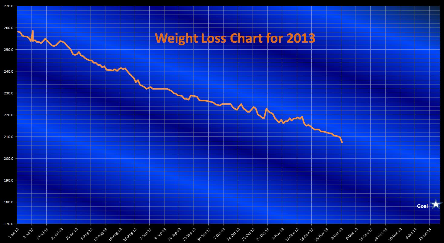 How I Lost 50 Pounds--On one of my charts